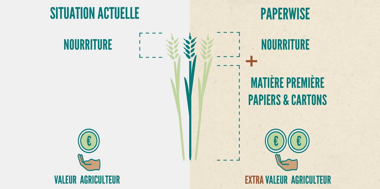 PaperWise e?coresponsable socialementresponsables papier carton durable emballage imprime?s diminutionpauvrete?