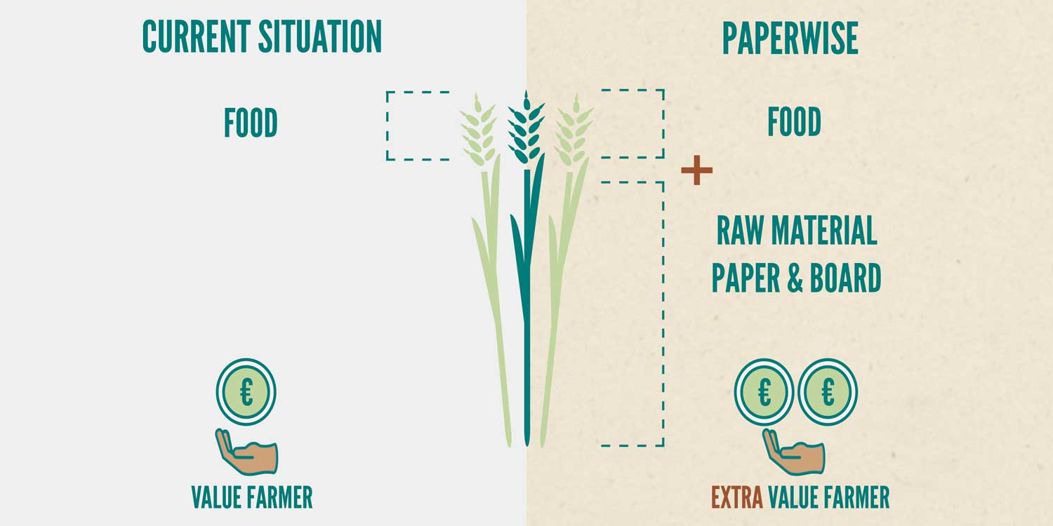 PaperWise environmentally friendly socially responsible paper board sustainable packaging office printing no poverty