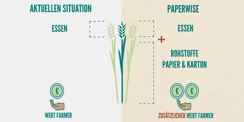 PaperWise sozial verantwortlich umweltfreundlich papier karton nachhaltig verpackung drucksagen buro weniger Armut