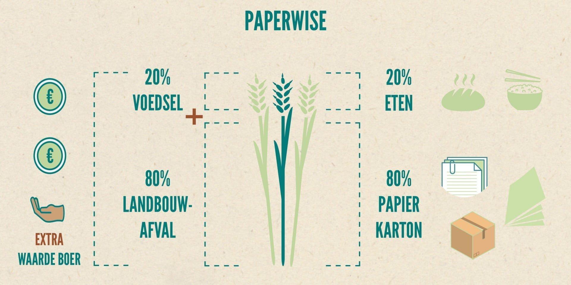 PaperWise visie & missie milieuvriendelijk papier karton landbouwafval tweede leven