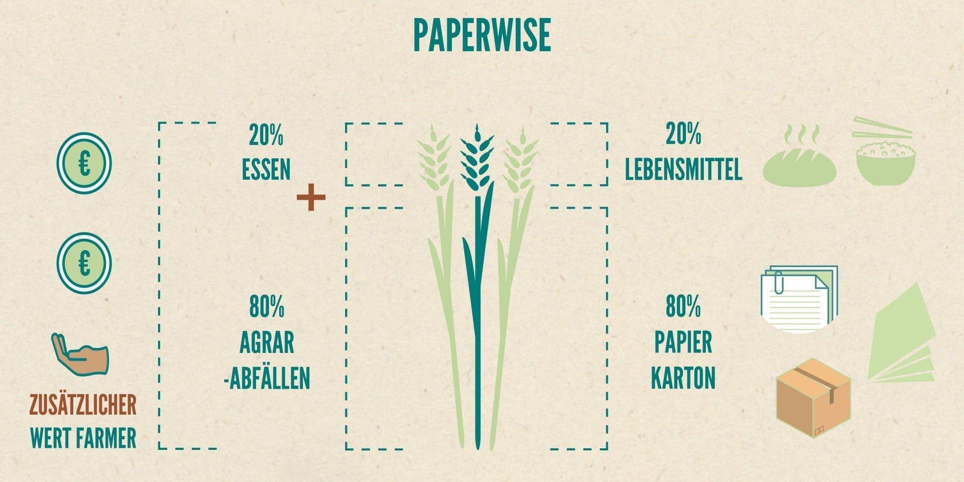 PaperWise Vision & Mission Nachhaltiges Papier und Karton aus Agrarabfallen